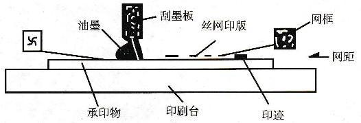 丝网印刷原理图